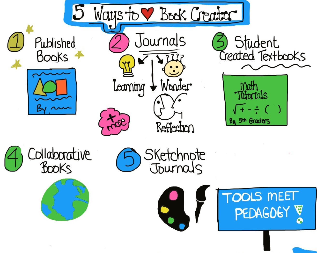 Fun Ways to Use Book Creator in the Classroom