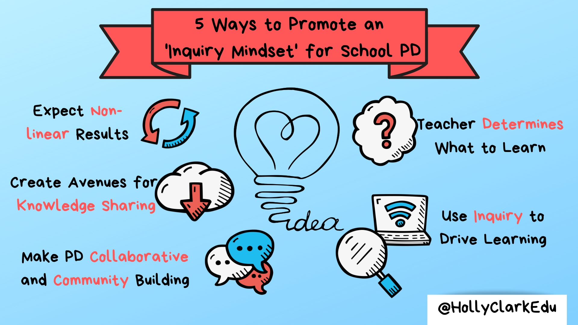 The Notion Of A Student Inquiry Mindset Has Become Very En Vogue In Educational Circles Lately Based Learning Is Effectively Defined By